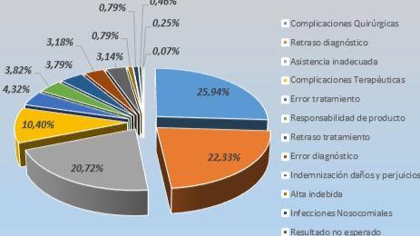 PROMEDE supera los 10.000 informes periciales en materia de Responsabilidad Sanitaria