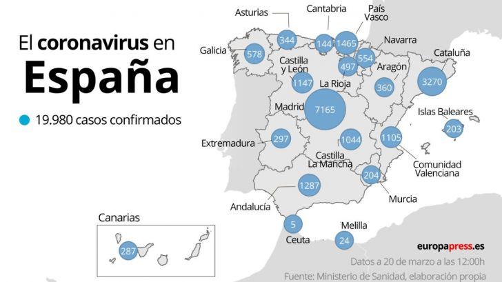 Coronavirus: 1.002 muertos, 235 más que ayer, y casi 20.000 infectados