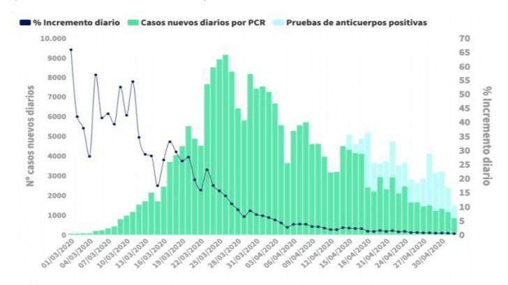 3 de mayo: Cronología de muertes y contagios reales de coronavirus en España