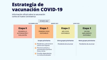 Resuelve tus dudas sobre la vacunación contra el COVID-19