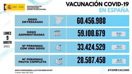 España alcanza el 60% de la población con pauta completa de vacunación frente a la COVID-19