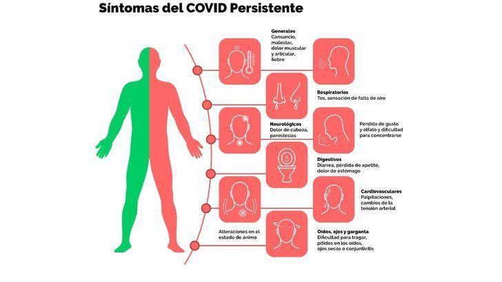 Falta de apoyo a las enfermeras y fisioterapeutas que sufren Covid persistente