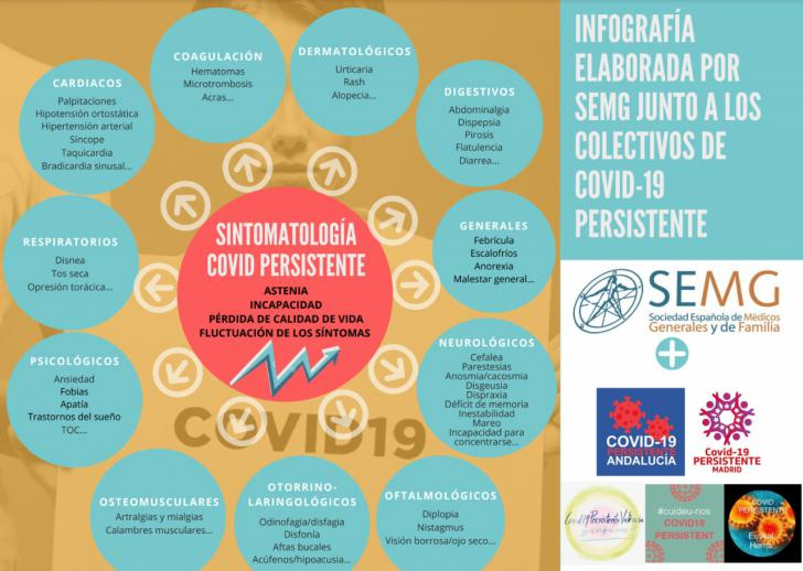 E-speranza Covid-19: El estudio del doctor Francisco Mera aporta luz a las secuelas del virus
