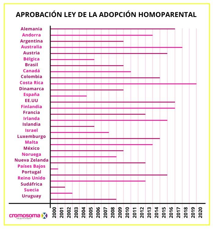 ¿Qué países permiten la adopción homoparental?